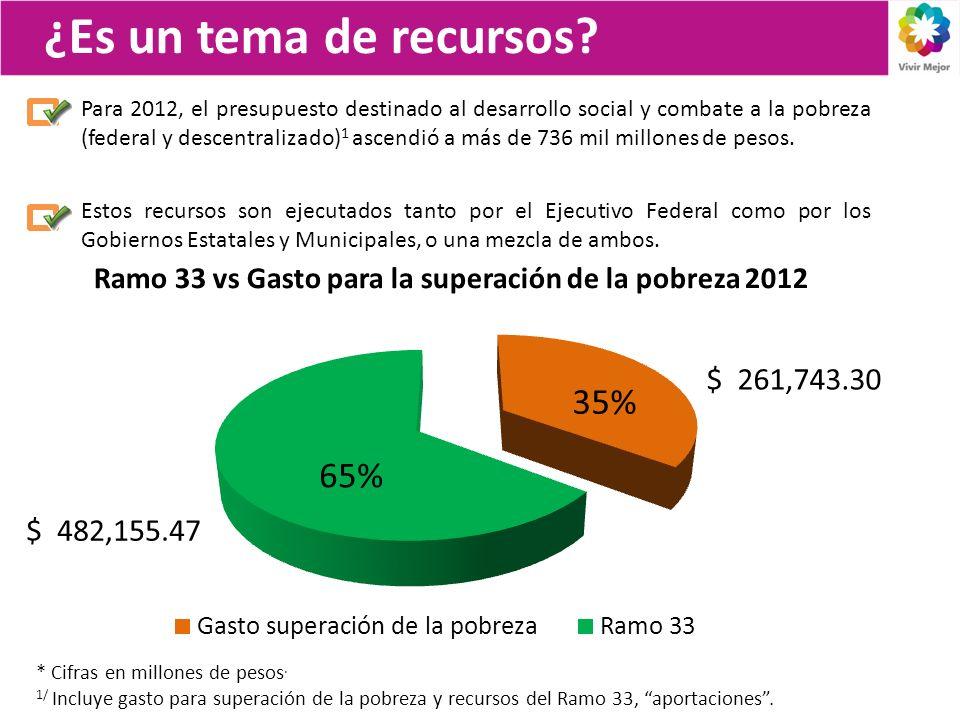 Ramo 33 vs Gasto para la superación de la pobreza 2012
