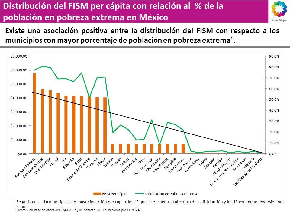 Distribución del FISM per cápita con relación al % de la población en pobreza extrema en México