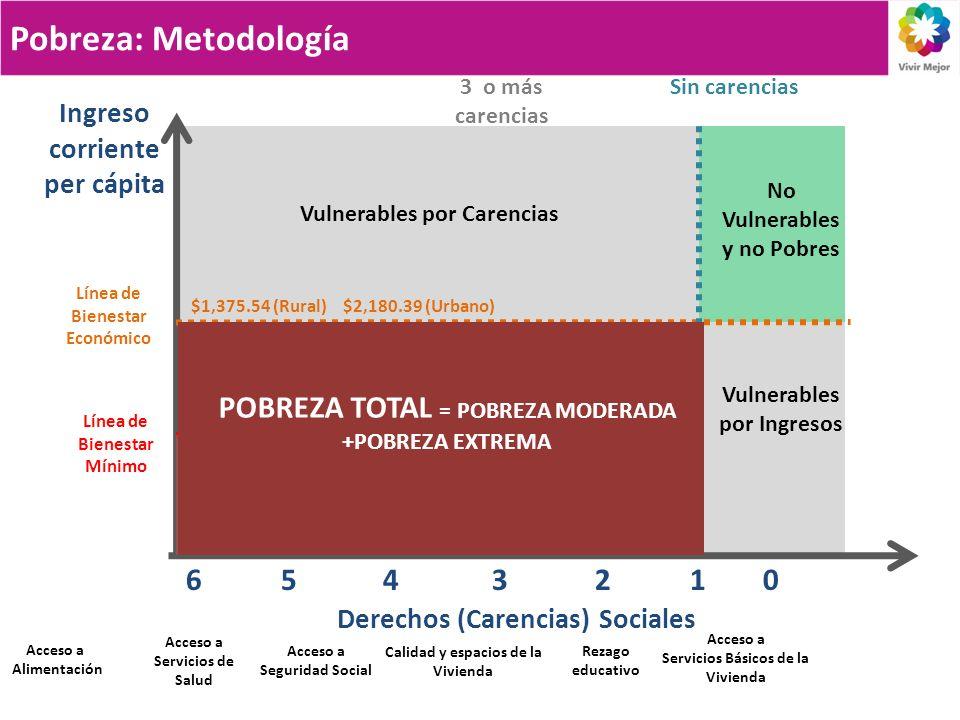 Pobreza: Metodología POBREZA TOTAL = POBREZA MODERADA +POBREZA EXTREMA