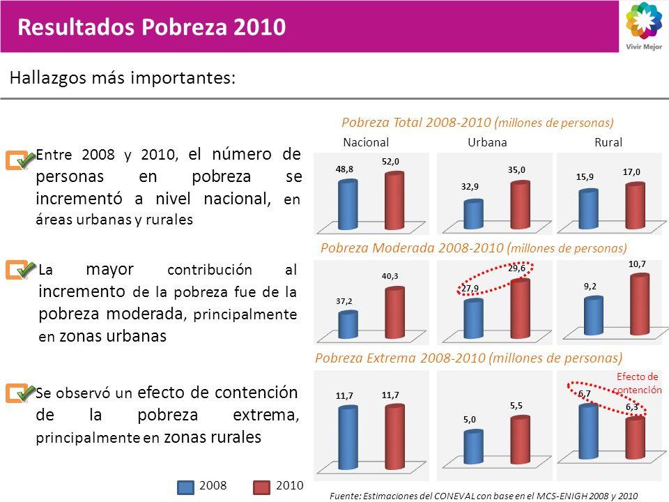 Resultados Pobreza 2010 Hallazgos más importantes: