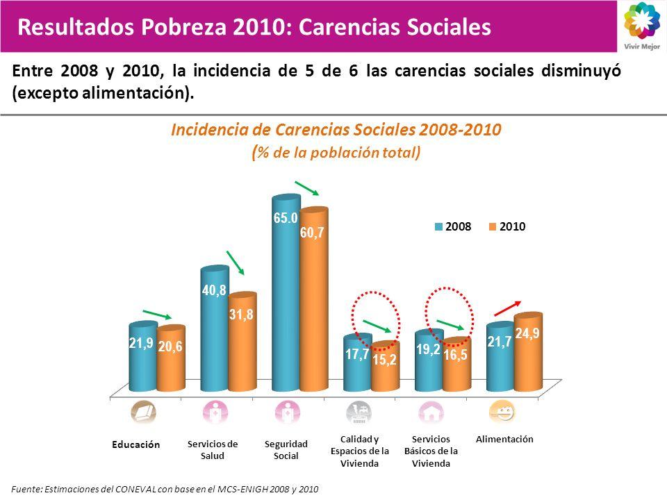 Incidencia de Carencias Sociales 2008-2010 (% de la población total)