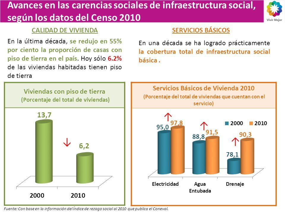 Avances en las carencias sociales de infraestructura social, según los datos del Censo 2010