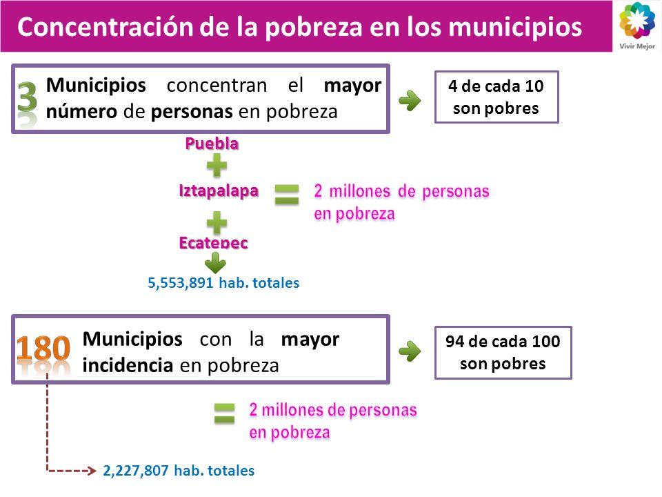 3 180 Concentración de la pobreza en los municipios