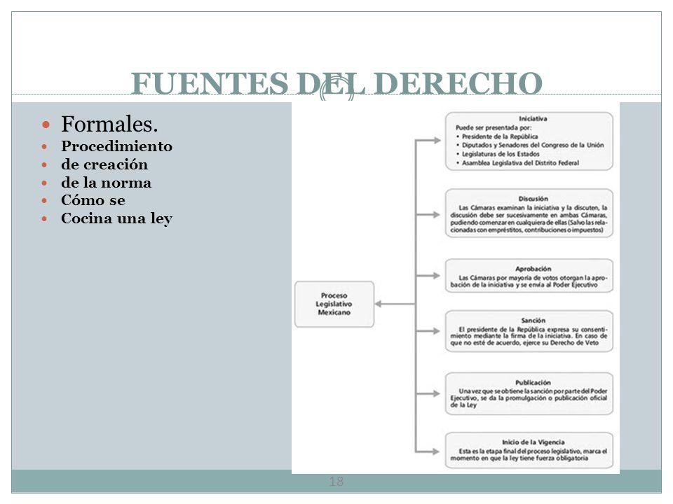 FUENTES DEL DERECHO Formales. Procedimiento de creación de la norma