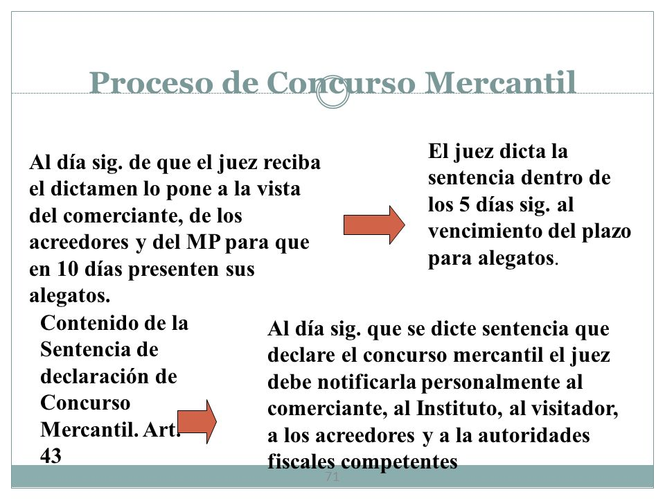 Proceso de Concurso Mercantil