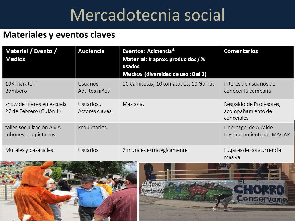 Mercadotecnia social Materiales y eventos claves