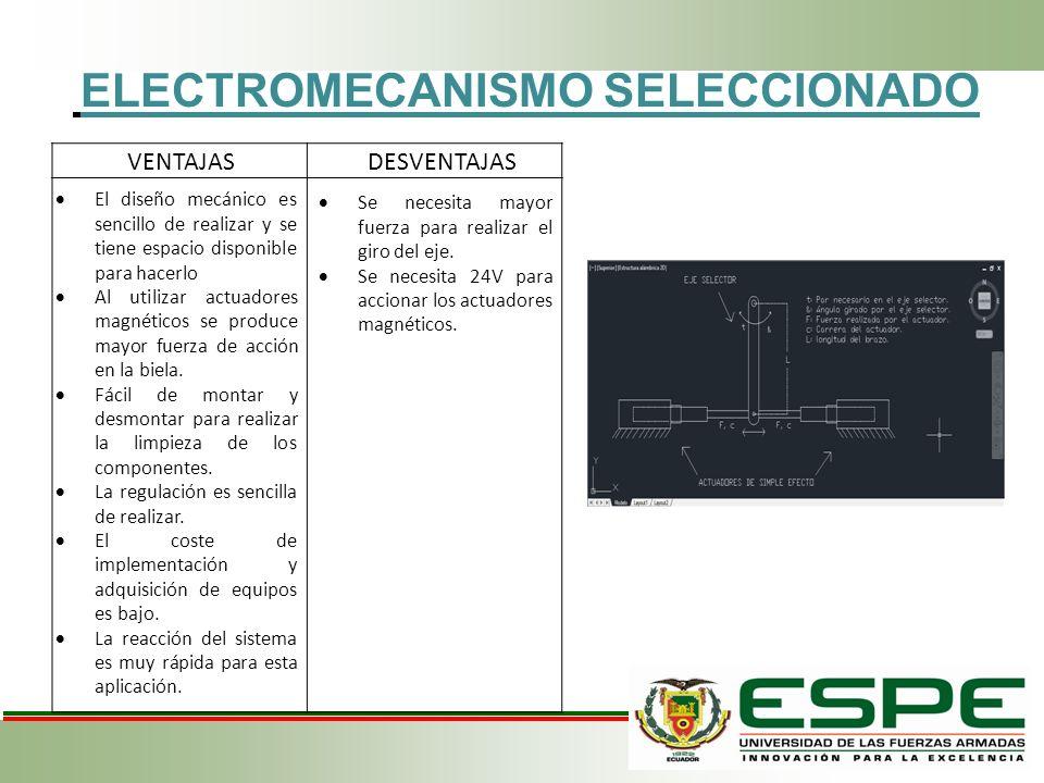 ELECTROMECANISMO SELECCIONADO