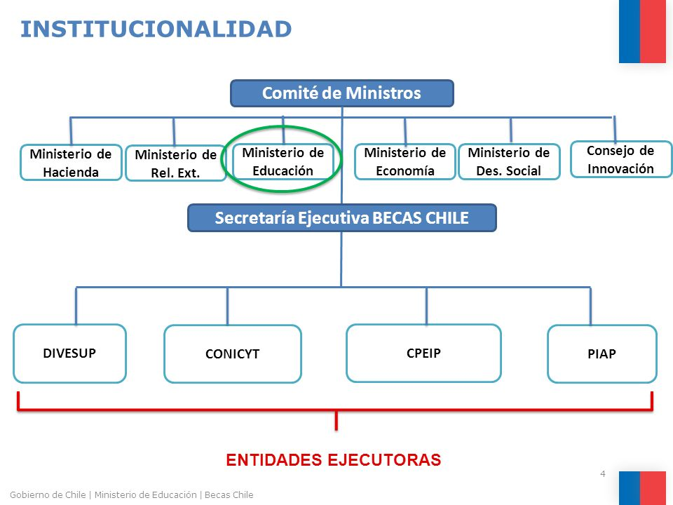 INSTITUCIONALIDAD Comité de Ministros Secretaría Ejecutiva BECAS CHILE