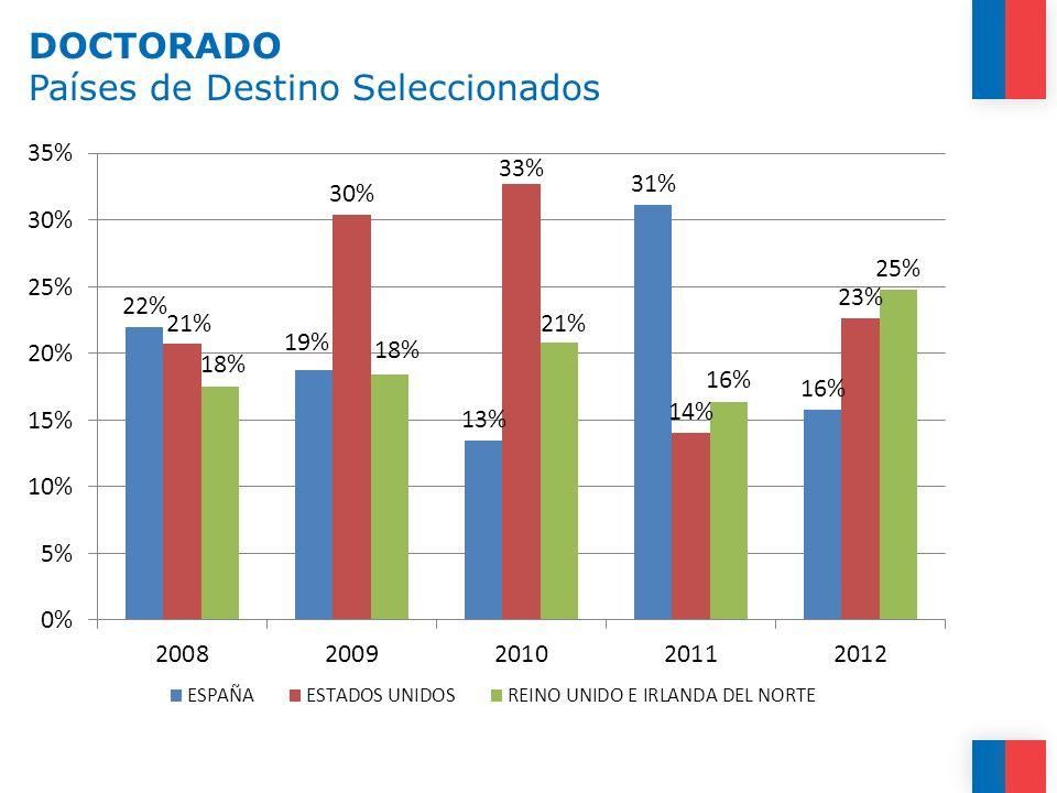 DOCTORADO Países de Destino Seleccionados