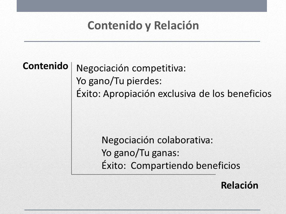 Contenido y Relación Contenido Negociación competitiva: