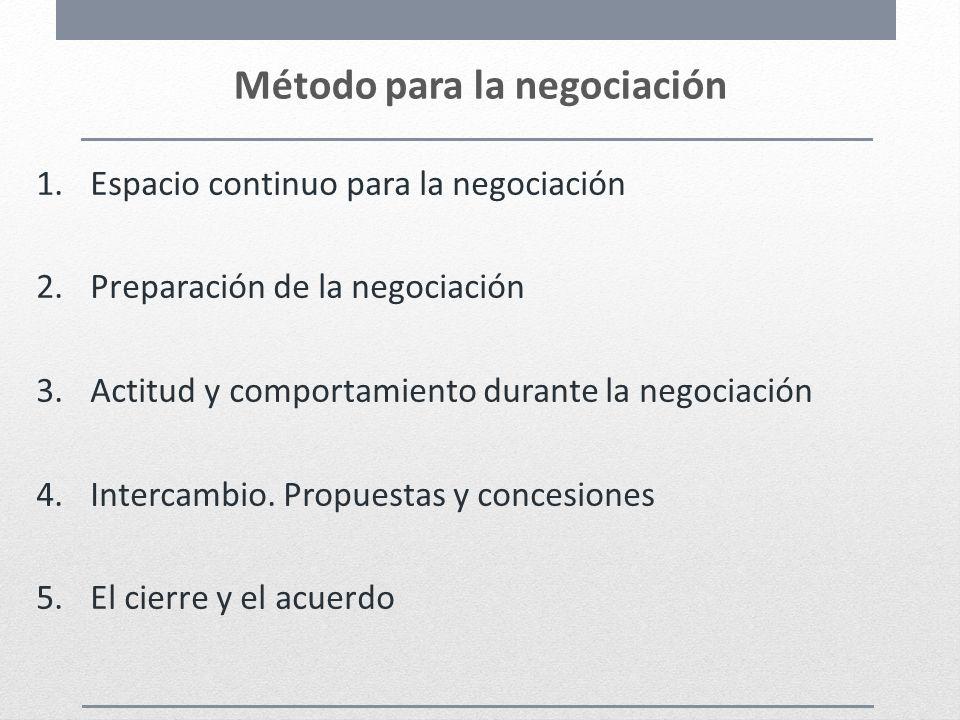 Método para la negociación