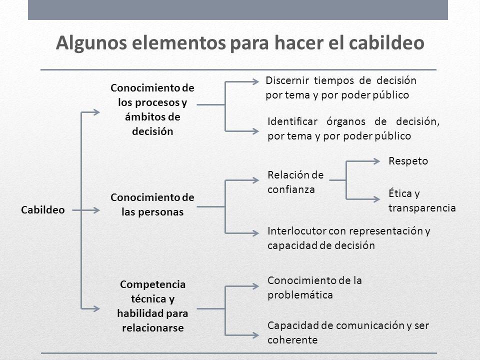 Algunos elementos para hacer el cabildeo