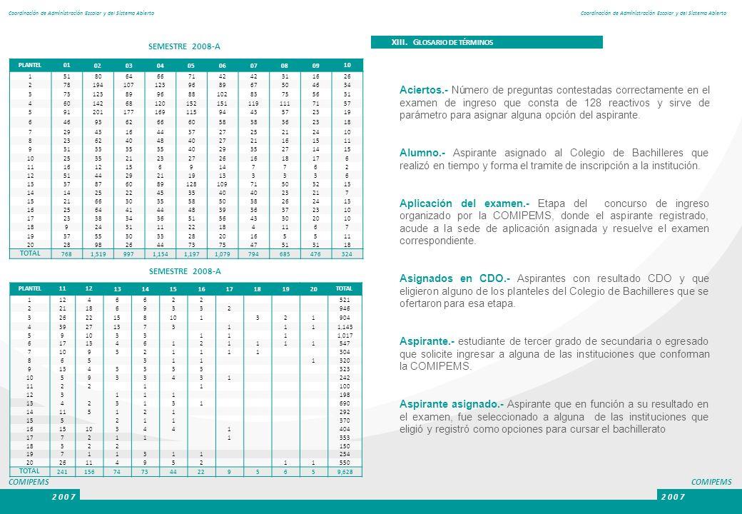 COMIPEMS 2 0 0 7. Coordinación de Administración Escolar y del Sistema Abierto. SEMESTRE 2008-A. XIII. GLOSARIO DE TÉRMINOS.