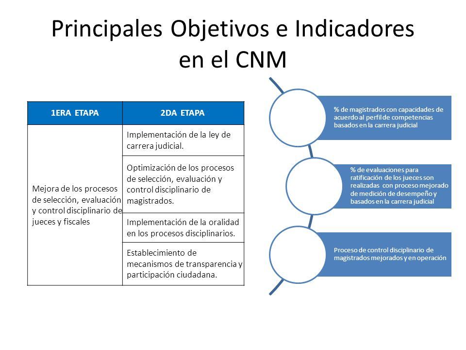Principales Objetivos e Indicadores en el CNM