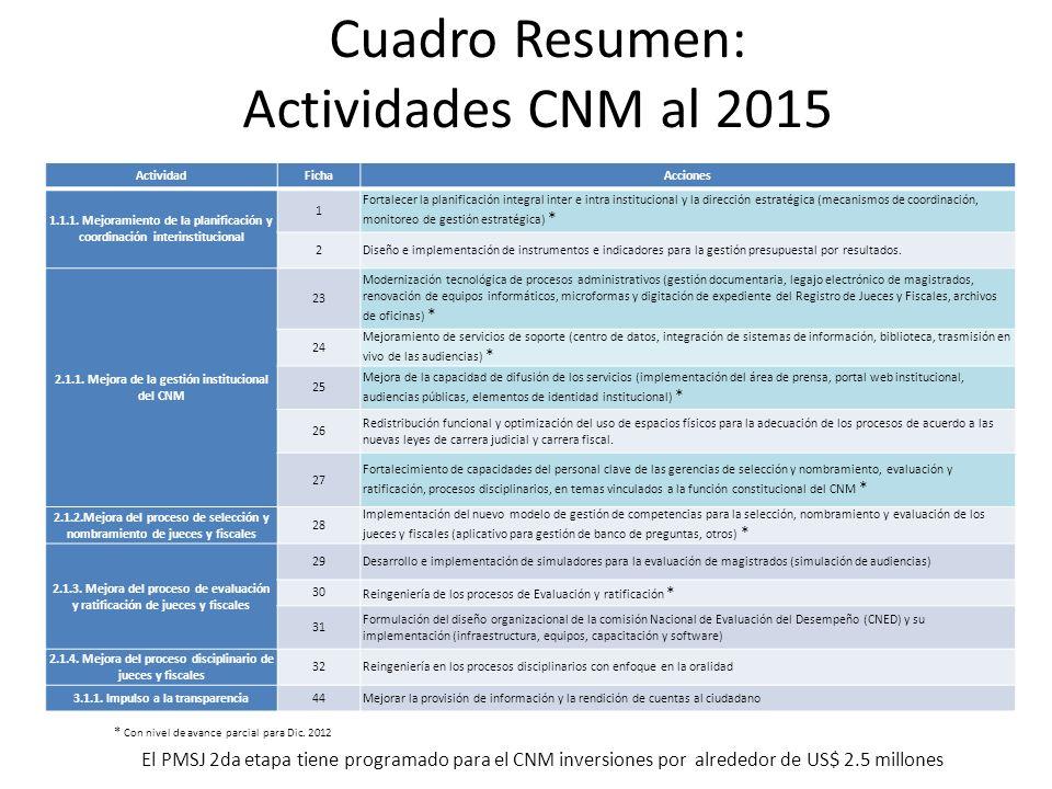 Cuadro Resumen: Actividades CNM al 2015