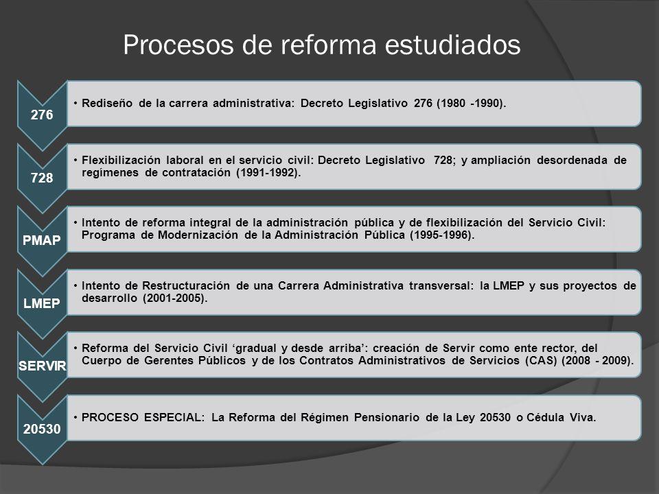 Procesos de reforma estudiados