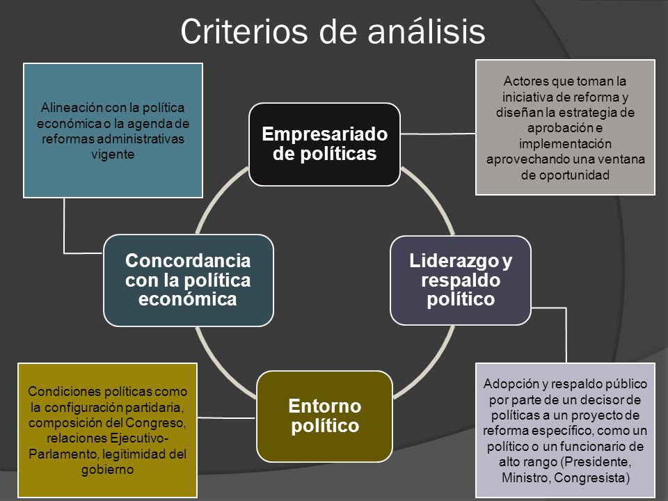Criterios de análisis Empresariado de políticas