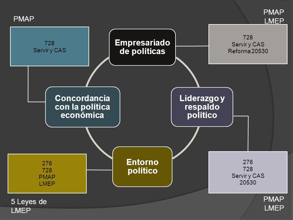 Empresariado de políticas Liderazgo y respaldo político