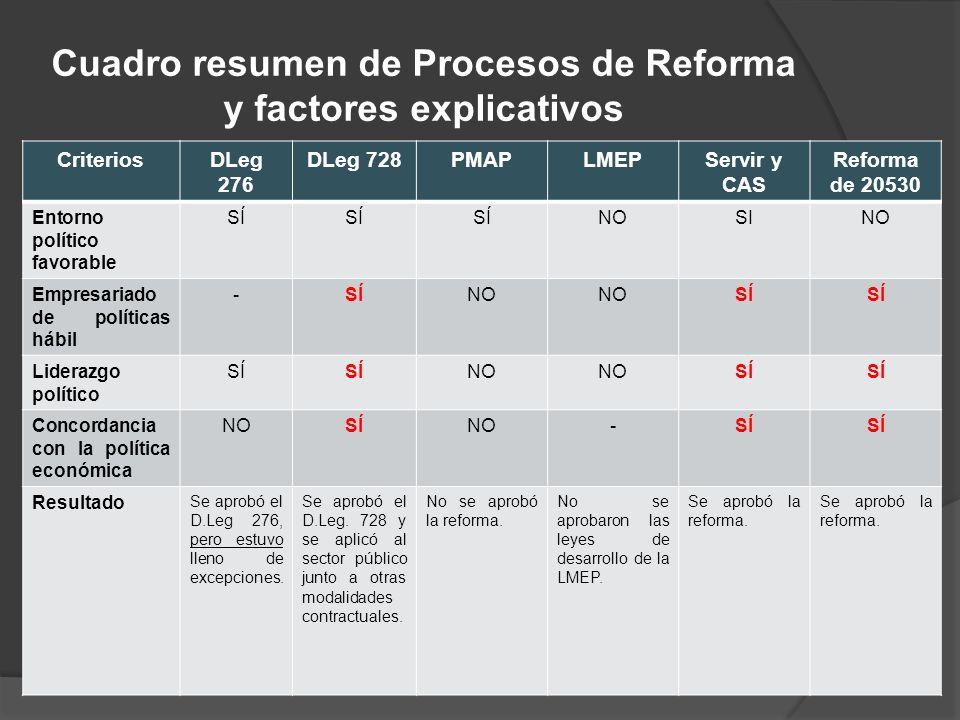 Cuadro resumen de Procesos de Reforma y factores explicativos