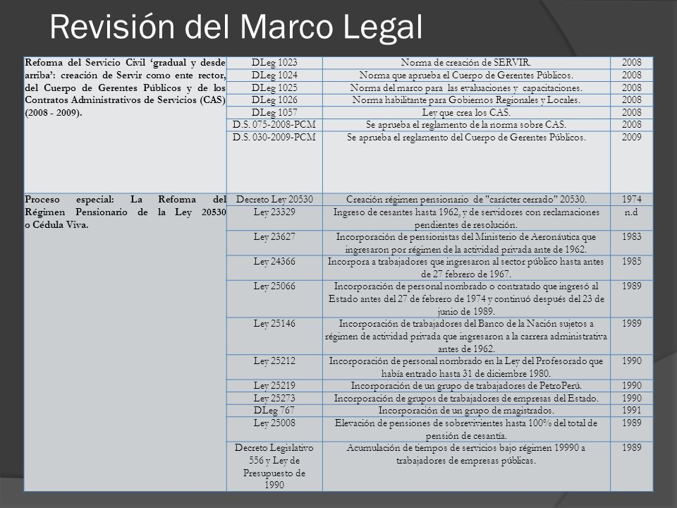Revisión del Marco Legal