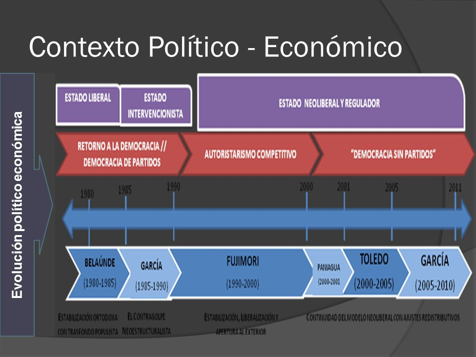 Contexto Político - Económico