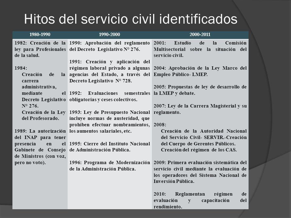 Hitos del servicio civil identificados