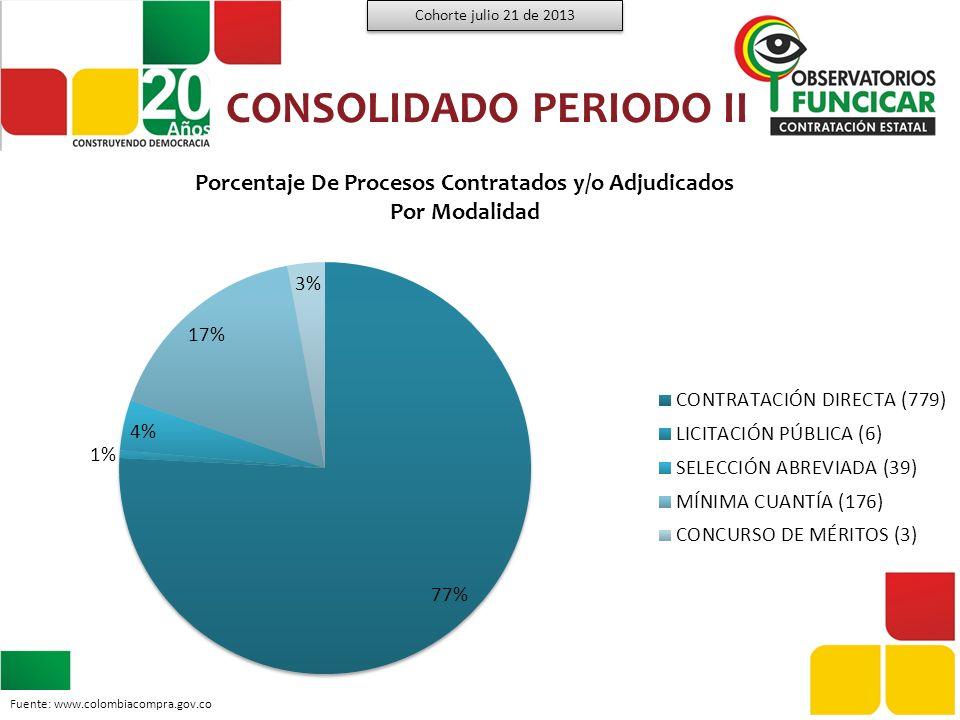 CONSOLIDADO PERIODO II