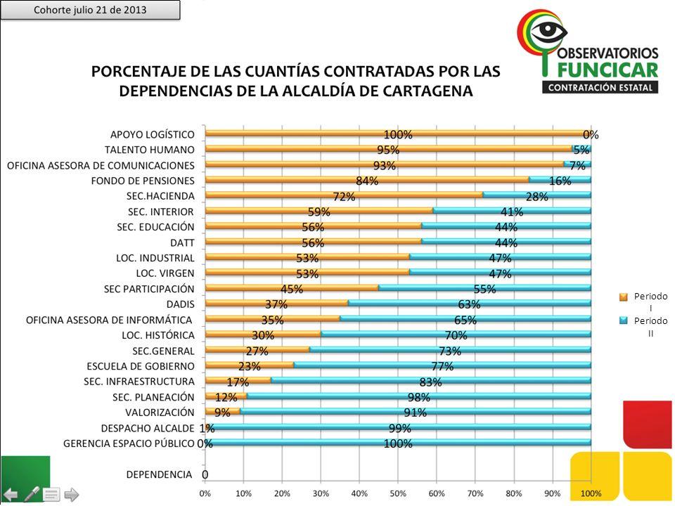 Cohorte julio 21 de 2013 PORCENTAJE DE LAS CUANTÍAS CONTRATADAS POR LAS DEPENDENCIAS DE LA ALCALDÍA DE CARTAGENA.