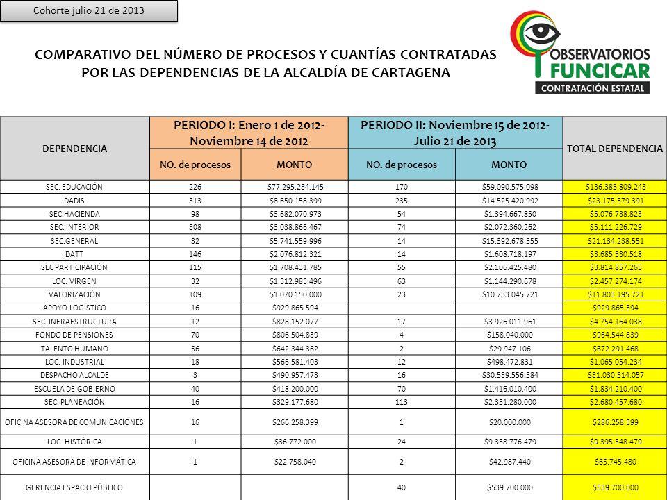 Cohorte julio 21 de 2013 COMPARATIVO DEL NÚMERO DE PROCESOS Y CUANTÍAS CONTRATADAS POR LAS DEPENDENCIAS DE LA ALCALDÍA DE CARTAGENA.