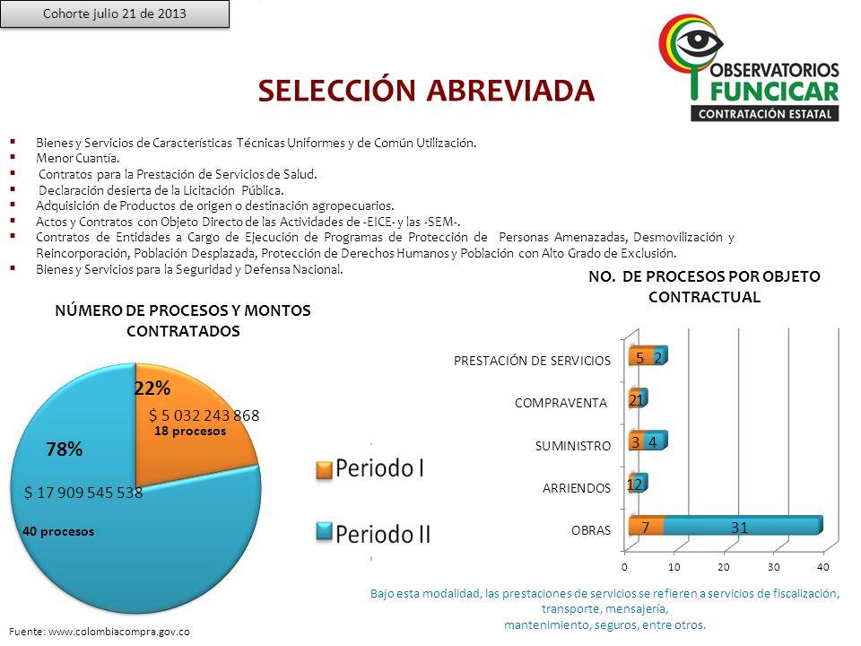 SELECCIÓN ABREVIADA 22% 78% NO. DE PROCESOS POR OBJETO CONTRACTUAL