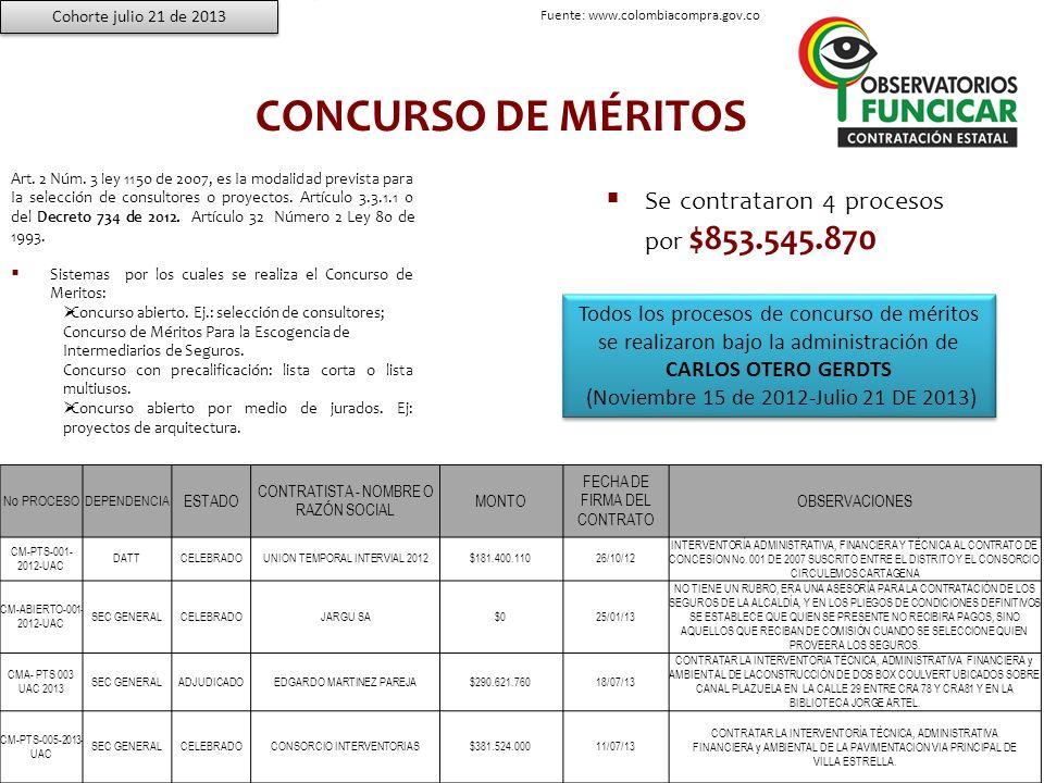 CONCURSO DE MÉRITOS Se contrataron 4 procesos por $853.545.870