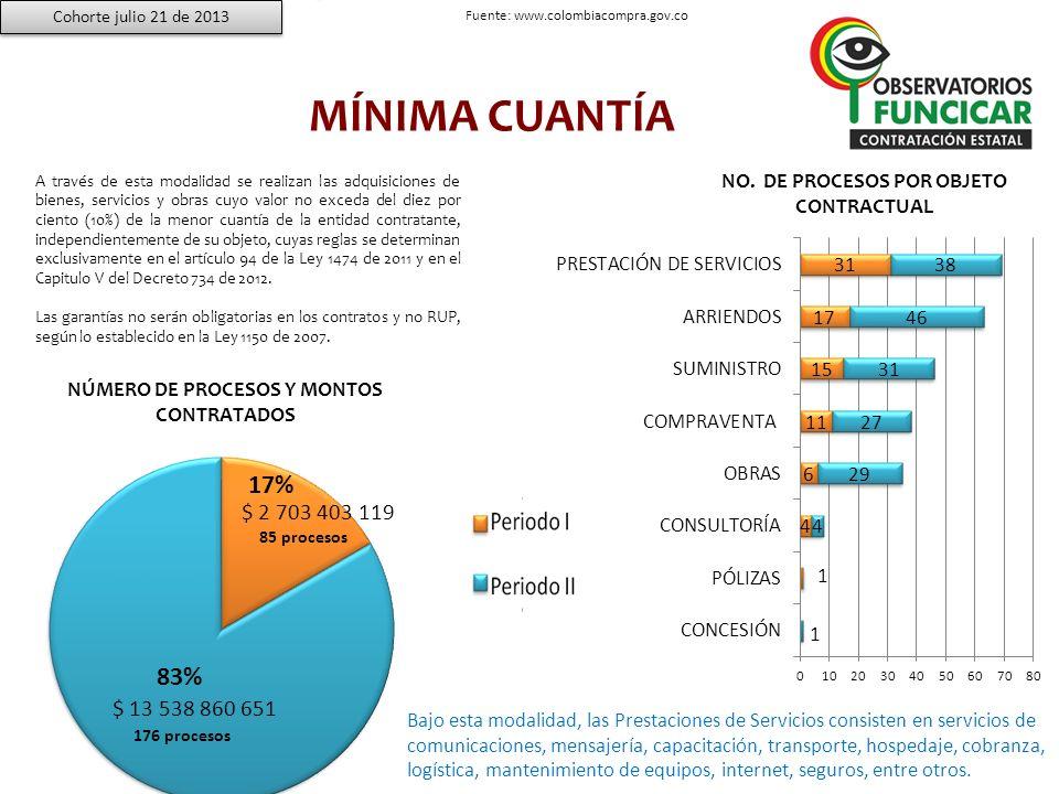 MÍNIMA CUANTÍA 17% 83% NO. DE PROCESOS POR OBJETO CONTRACTUAL