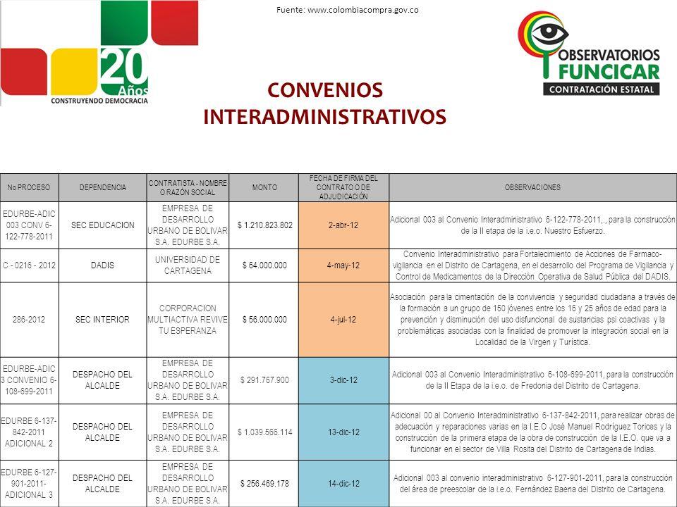 CONVENIOS INTERADMINISTRATIVOS