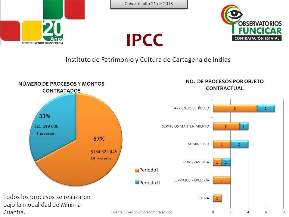 IPCC Instituto de Patrimonio y Cultura de Cartagena de Indias 33% 67%