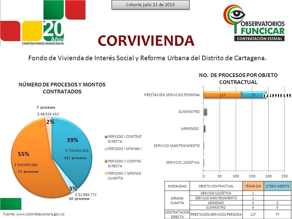 Cohorte julio 21 de 2013 CORVIVIENDA. Fondo de Vivienda de Interés Social y Reforma Urbana del Distrito de Cartagena.