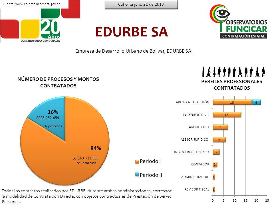 EDURBE SA 16% 84% Empresa de Desarrollo Urbano de Bolívar, EDURBE SA.