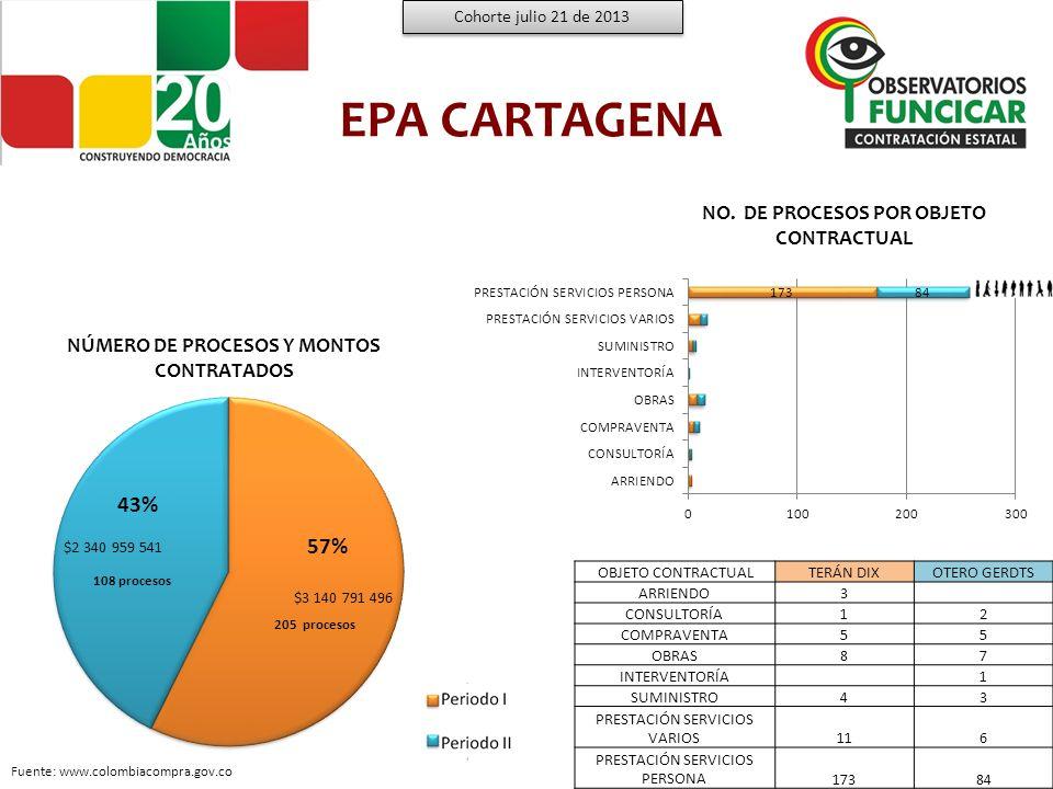 EPA CARTAGENA 43% 57% NO. DE PROCESOS POR OBJETO CONTRACTUAL