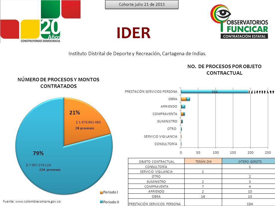 Cohorte julio 21 de 2013 IDER. Instituto Distrital de Deporte y Recreación, Cartagena de Indias. NO. DE PROCESOS POR OBJETO CONTRACTUAL.