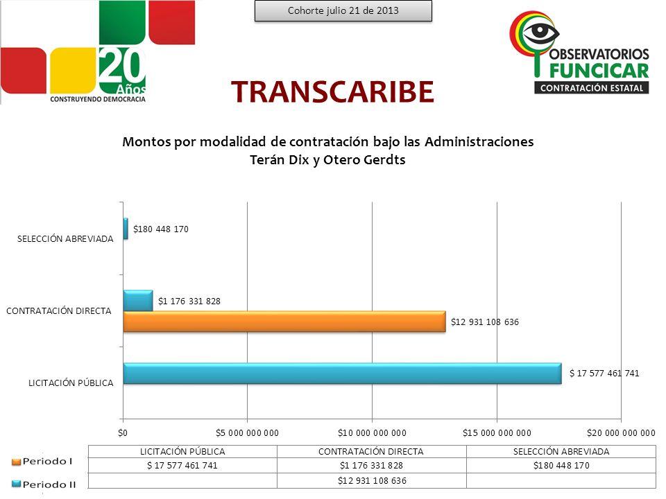 Cohorte julio 21 de 2013 TRANSCARIBE. Montos por modalidad de contratación bajo las Administraciones.