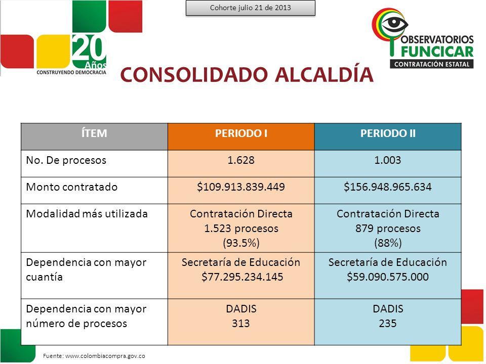CONSOLIDADO ALCALDÍA ÍTEM PERIODO I PERIODO II No. De procesos 1.628