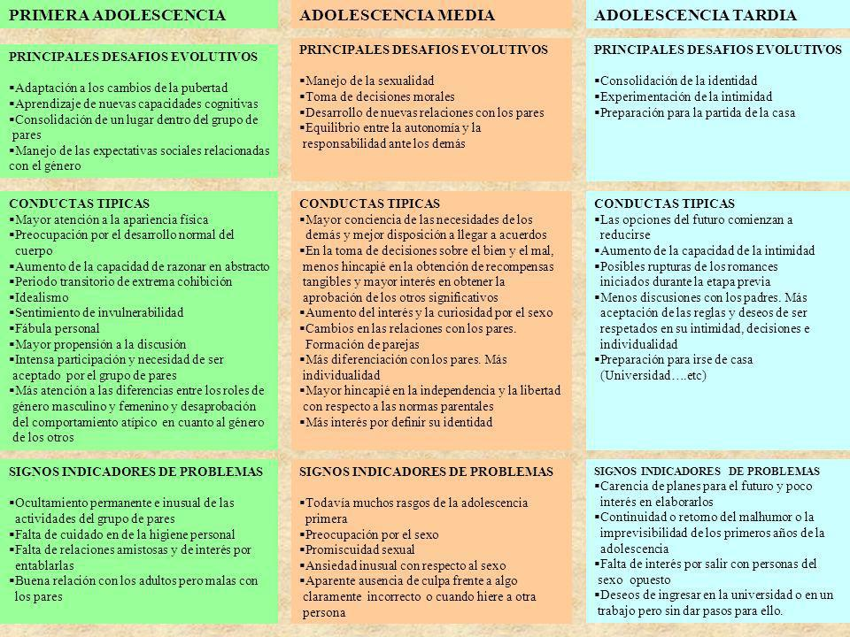 PRIMERA ADOLESCENCIA ADOLESCENCIA MEDIA ADOLESCENCIA TARDIA