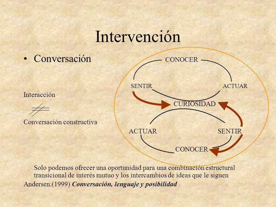 Intervención Conversación CONOCER Interacción CURIOSIDAD