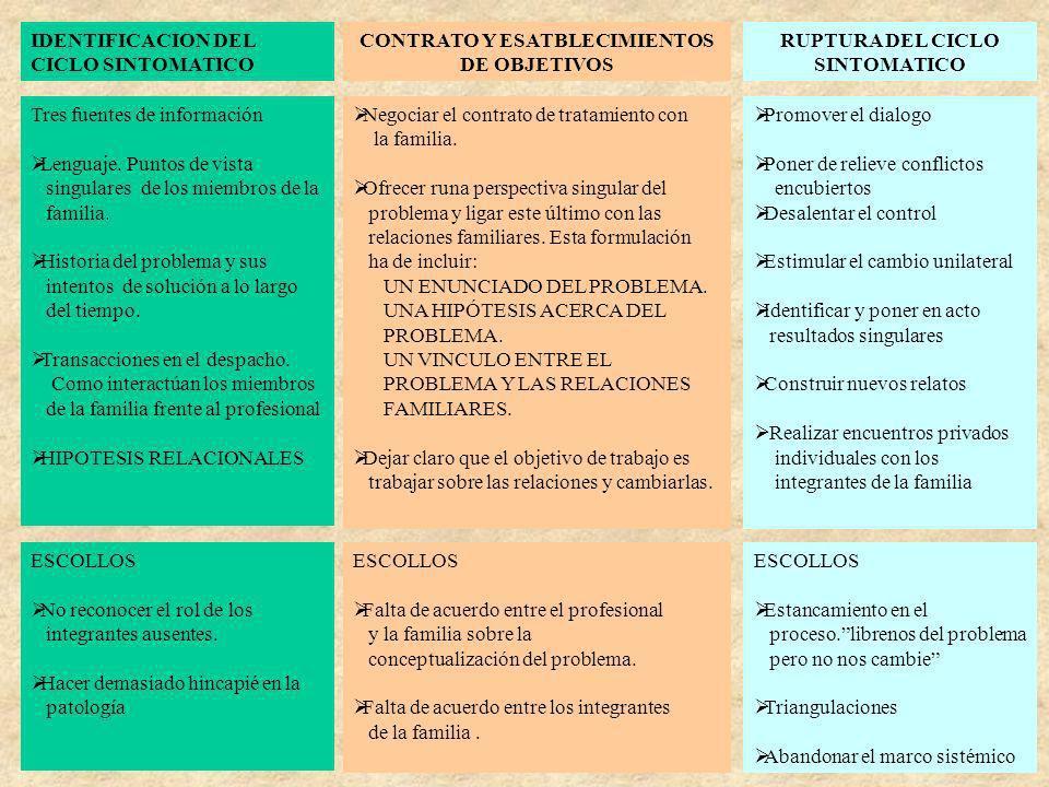 CONTRATO Y ESATBLECIMIENTOS DE OBJETIVOS RUPTURA DEL CICLO SINTOMATICO