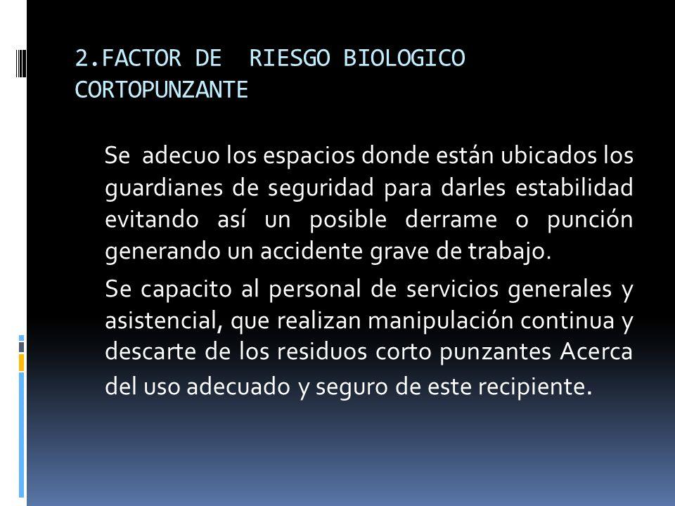 2.FACTOR DE RIESGO BIOLOGICO CORTOPUNZANTE