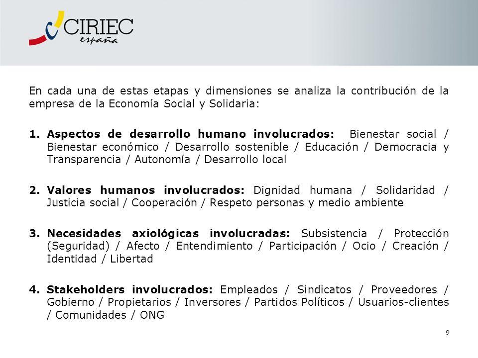En cada una de estas etapas y dimensiones se analiza la contribución de la empresa de la Economía Social y Solidaria: