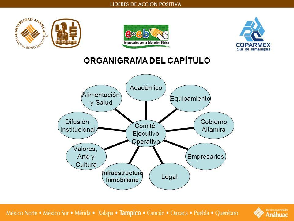 ORGANIGRAMA DEL CAPÍTULO