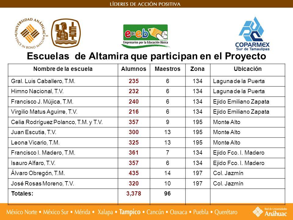 Escuelas de Altamira que participan en el Proyecto