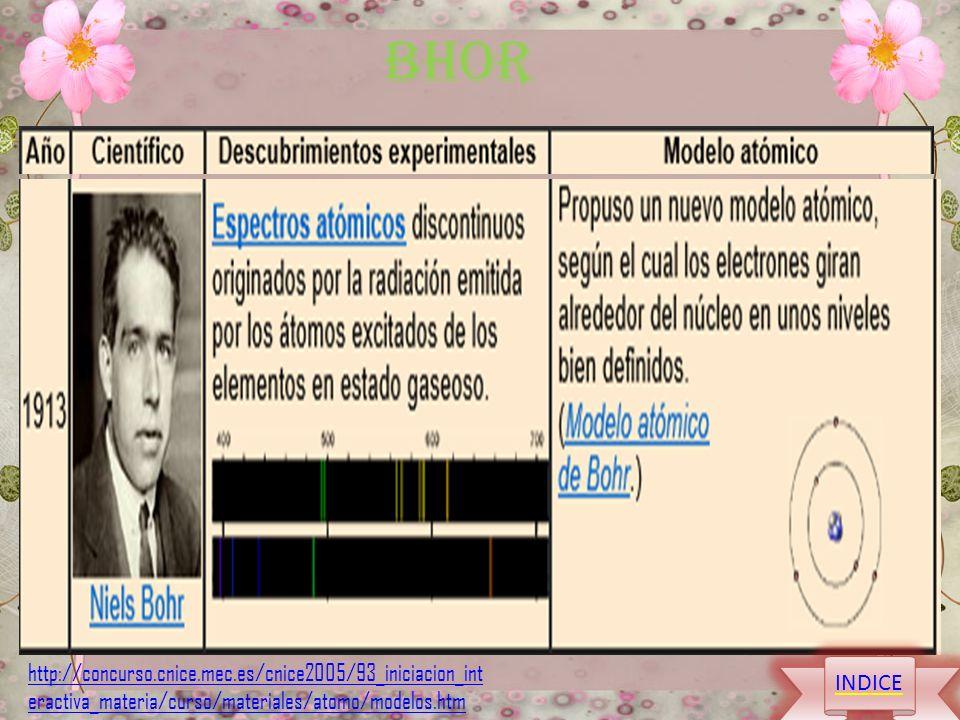 BHOR http://concurso.cnice.mec.es/cnice2005/93_iniciacion_interactiva_materia/curso/materiales/atomo/modelos.htm.