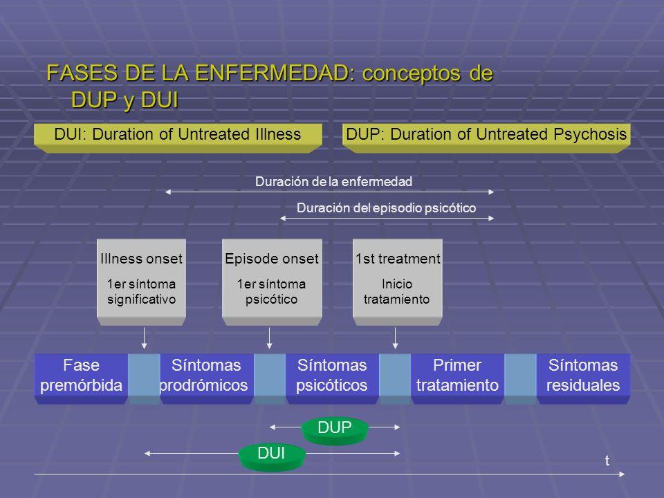 FASES DE LA ENFERMEDAD: conceptos de DUP y DUI