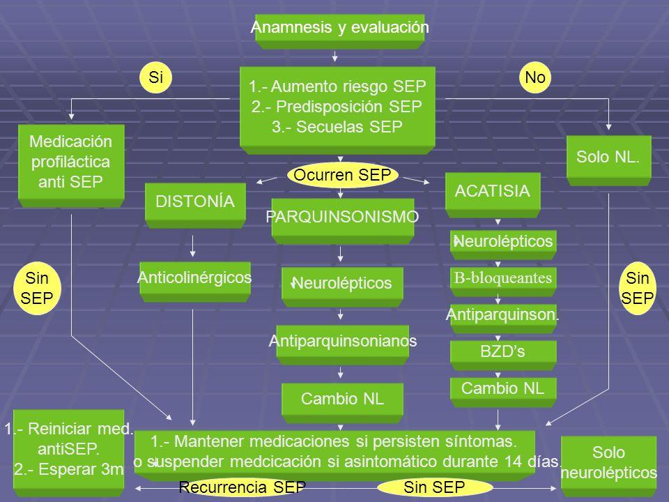 Anamnesis y evaluación